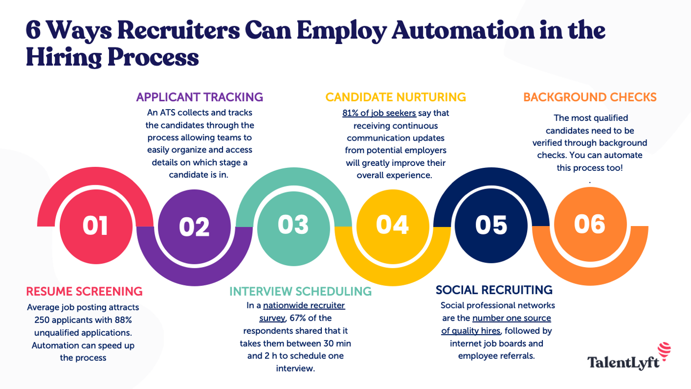 6 ways recruiters can employer automation in the hiring process