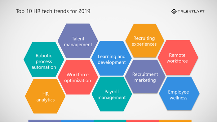 Top-10-HR-tech-trends-2019