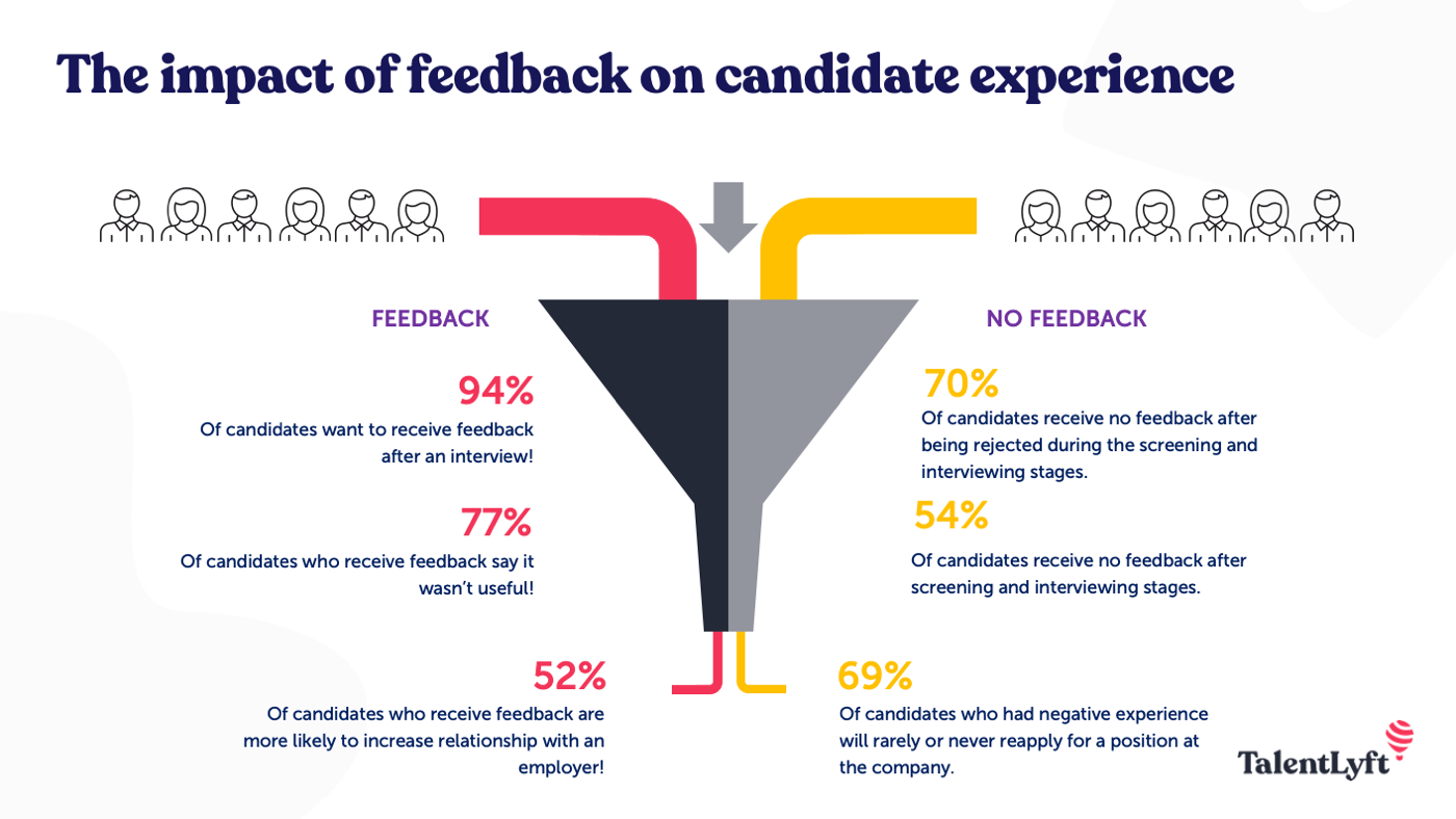 the impact of feedback on candidate experience