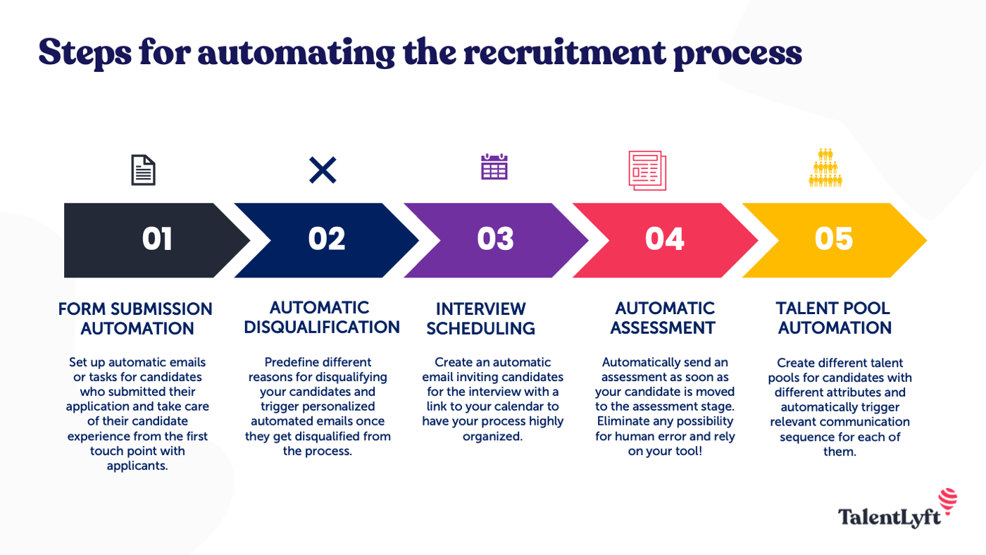 step-by-step to recruitment automation