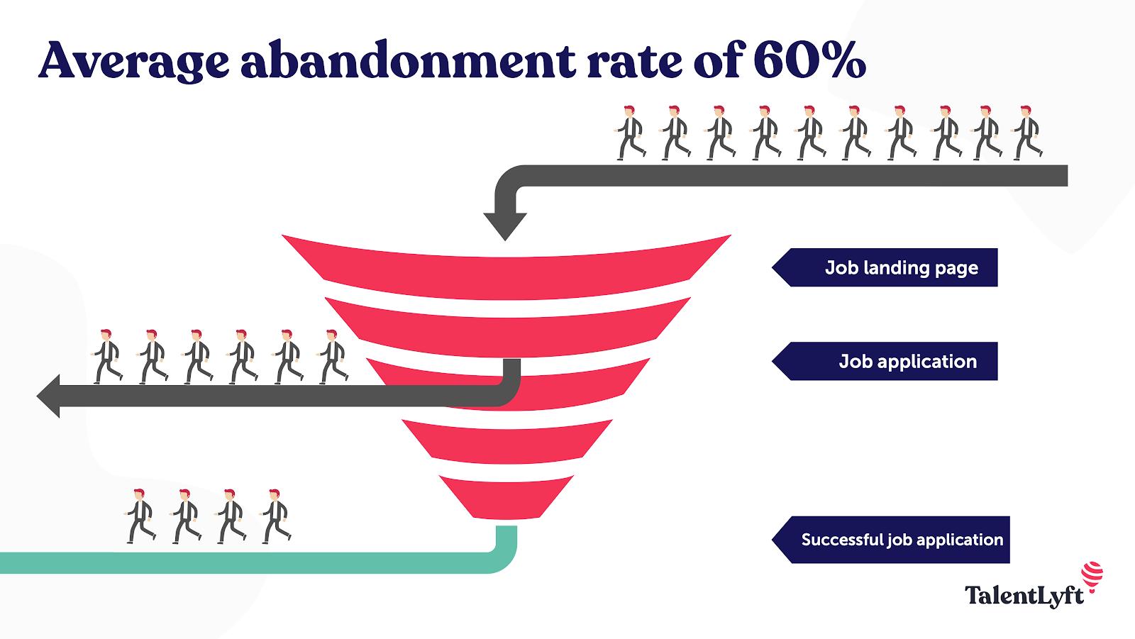 average abandonment rate