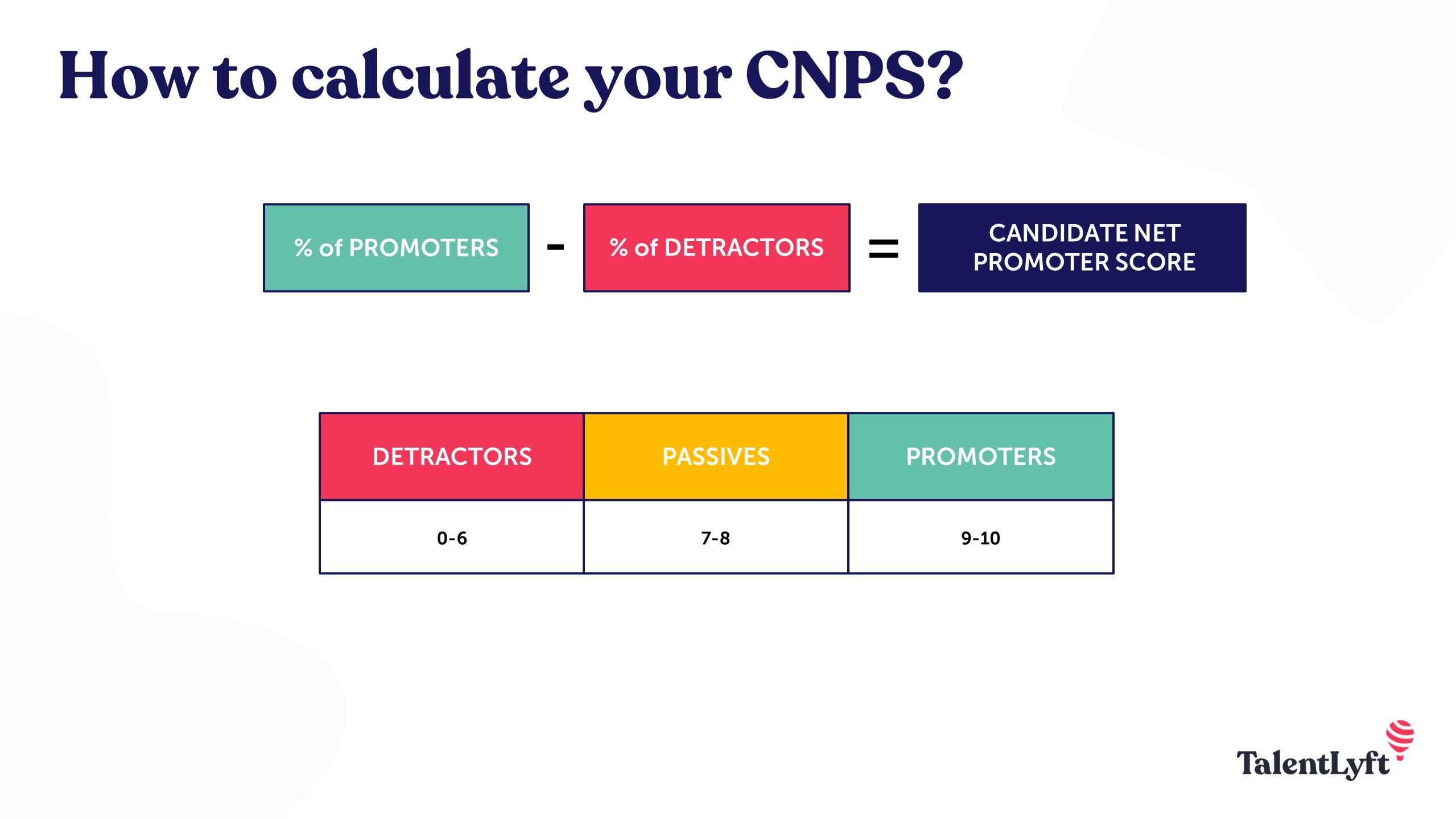 calculate CNPS