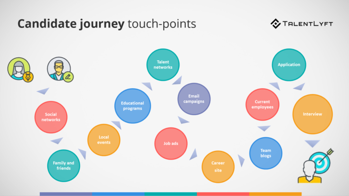 Recruiters-as-marketers-candidate-journey-touchpoints