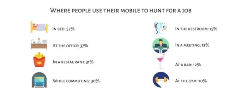 where people use mobile to hunt for jobs