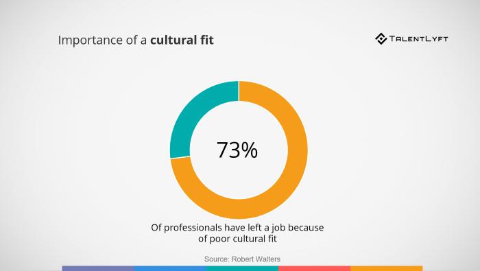 Importance-of-cultural-fit-job-assessments