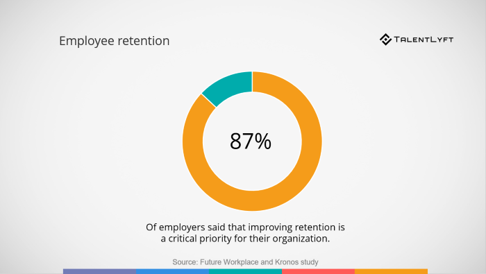 Employee-retention-statistic