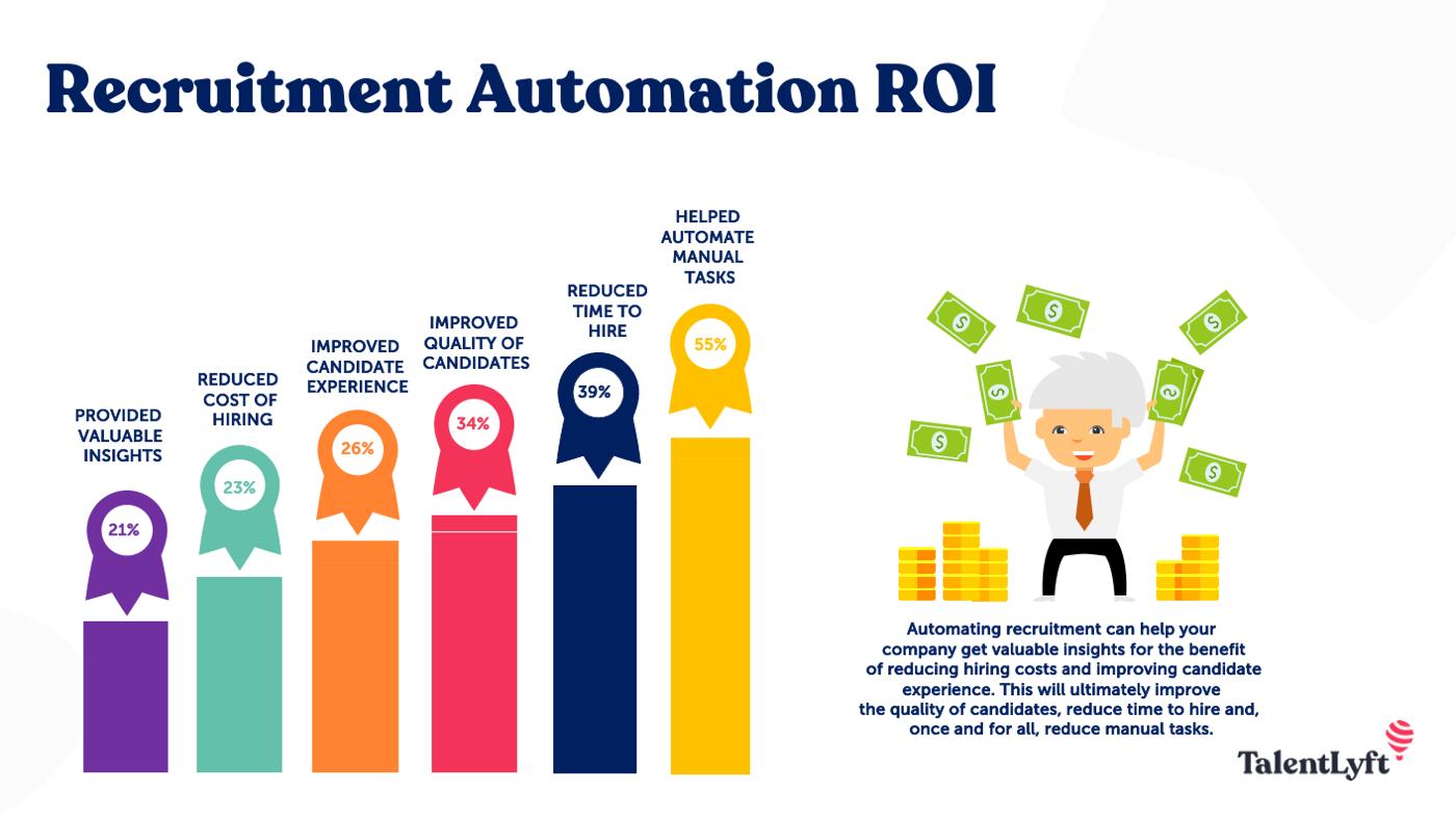 recruitment automation roi