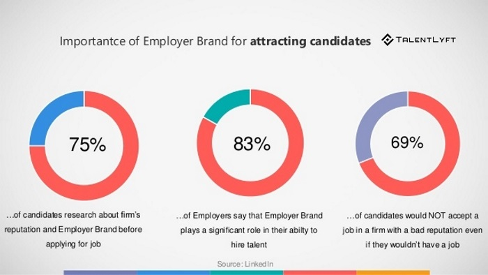 Importance-of-employer-brand