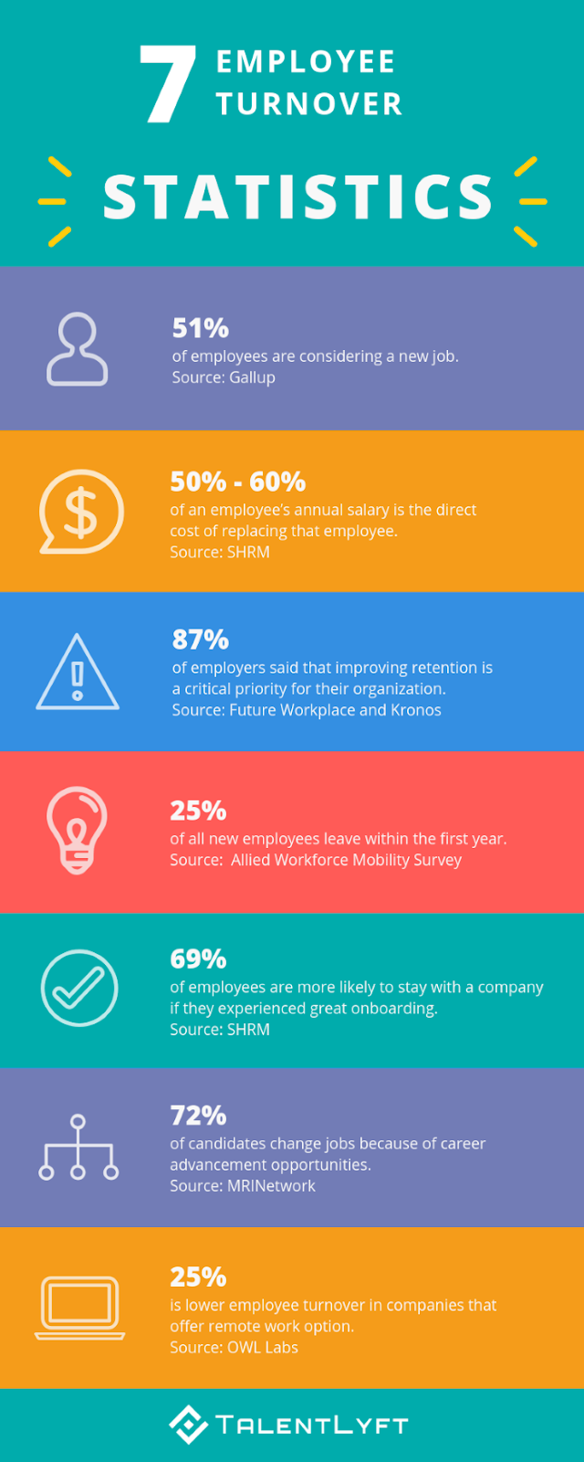 7-interesting-facts-about-employee-turnover-infographic