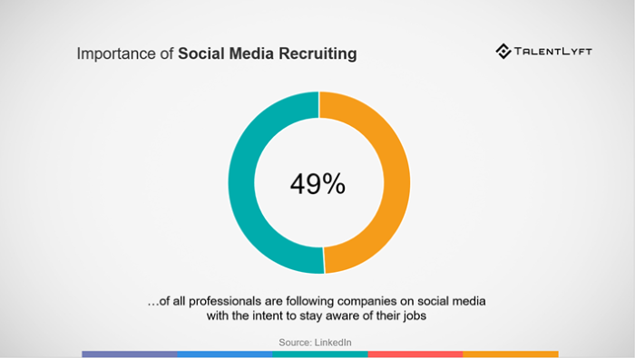 social-media-recruitment-importance