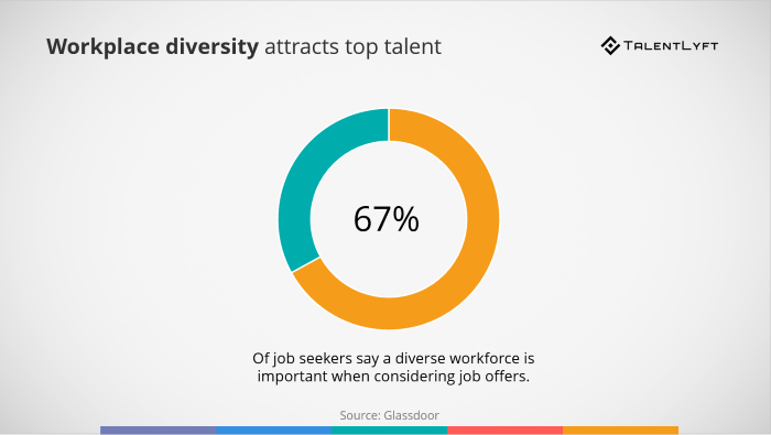 Workplace-diversity-statistics-attracting-candidates