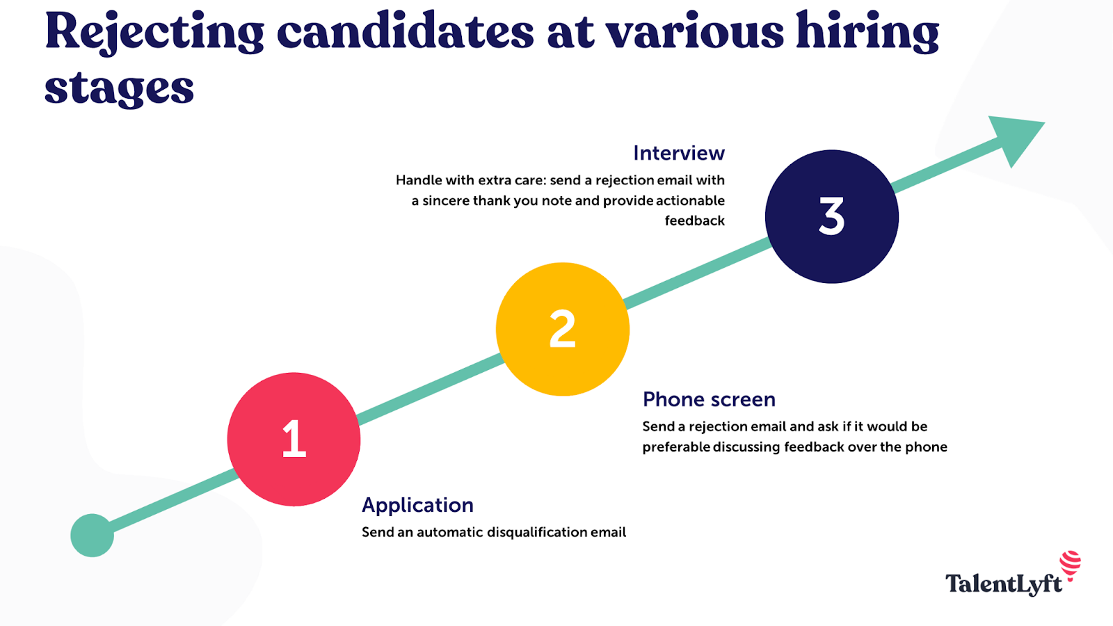 rejecting candidates in different hiring stages