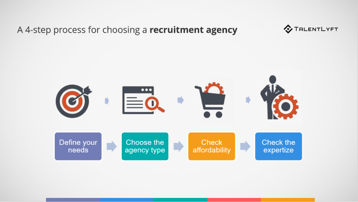 Choose-recruitment-agency-4-step-process