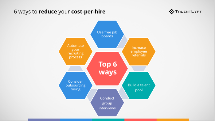 How-to-improve-cost-per-hire