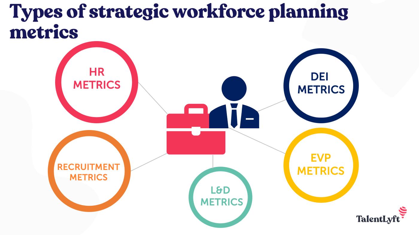 Types of strategic workforce planning