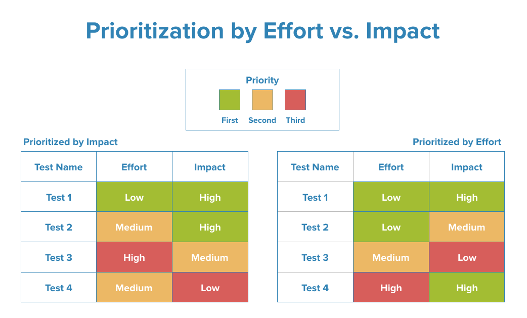 prioritization by effort vs. impact