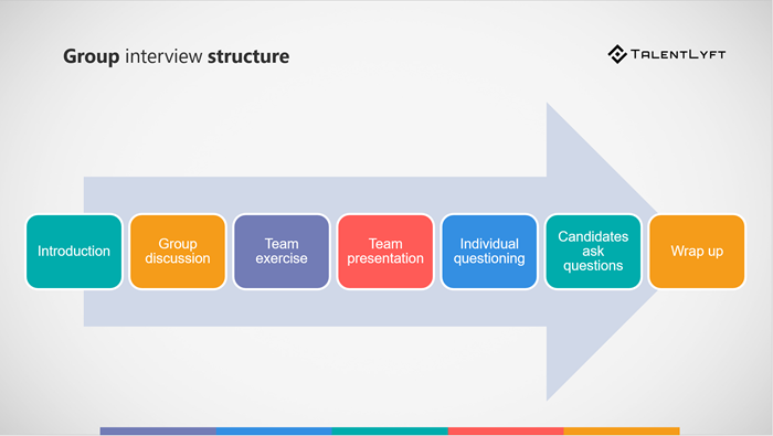 How-to-conduct-a-group-interview-structure