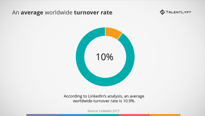 An-average-worldwide-employee-turnover-rate