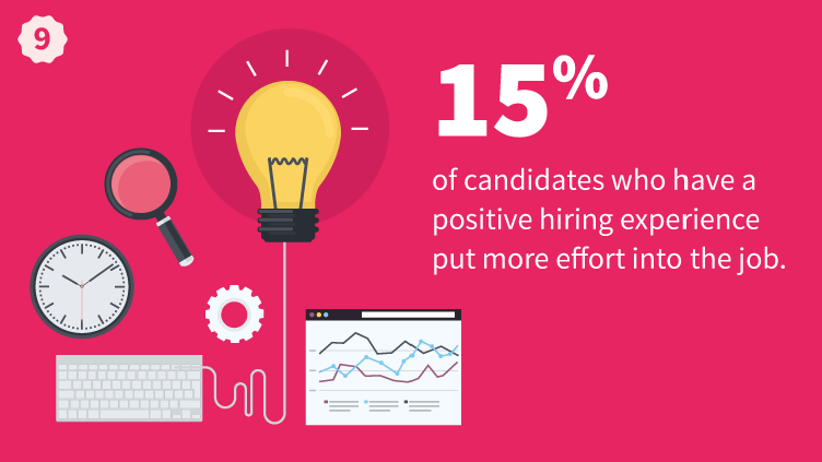 15 percent Of Candidates Who Have A Positive Hiring Experience Put More Effort Into The Job