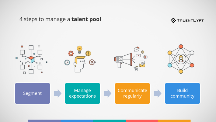 managing talent pool