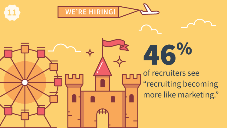 46 percent Of Recruiters See Recruiting Becoming More Like Marketing