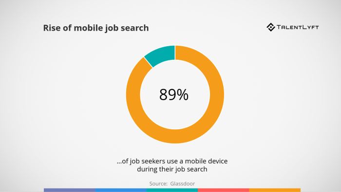 5-Great-Recruiting-Strategies-Rise-of-mobile-job-search