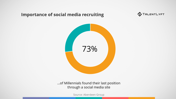 5-Great-Recruiting-Strategies-to-Attract-Top-Young-TalentSocial-media-recruiting