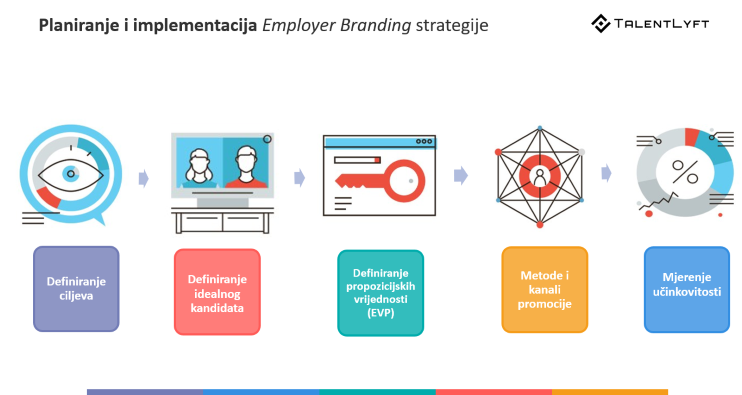 5-koraka-uspješne-employer-branding-strategije