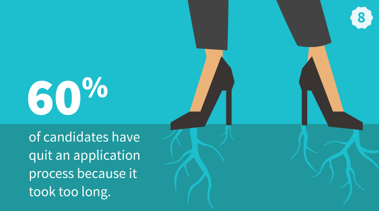 60 percent Of Candidates Quit An Application Process That Takes Too Long