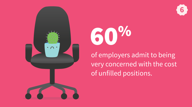 60 percent Of Employers Are Concerned With The Cost Of Unfilled Positions