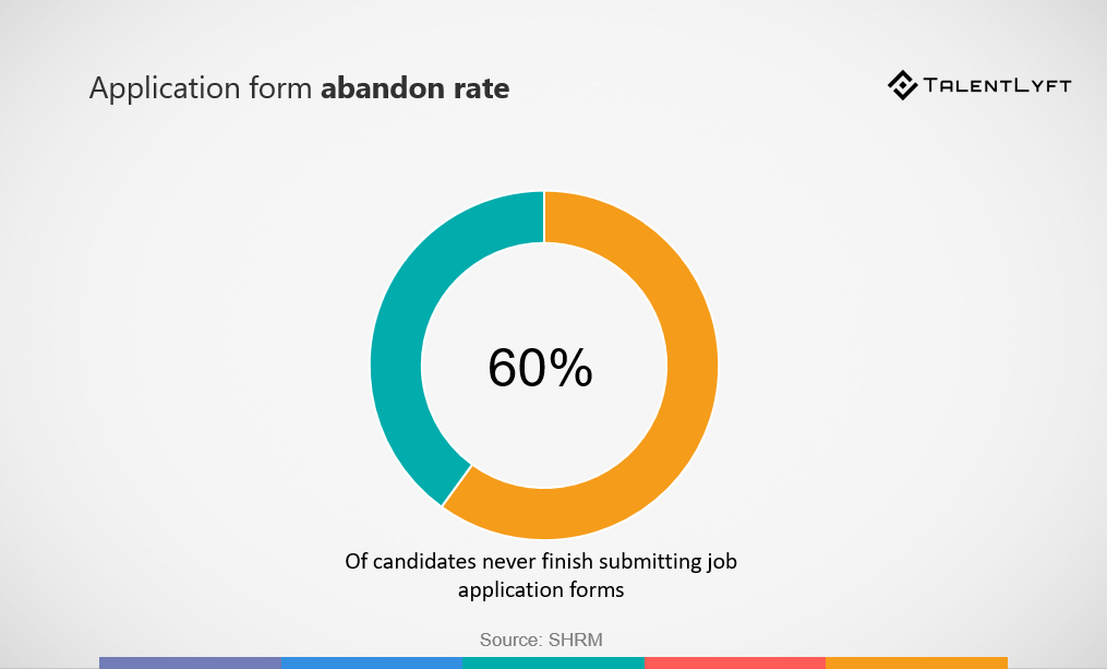 what is abandon rate in HR