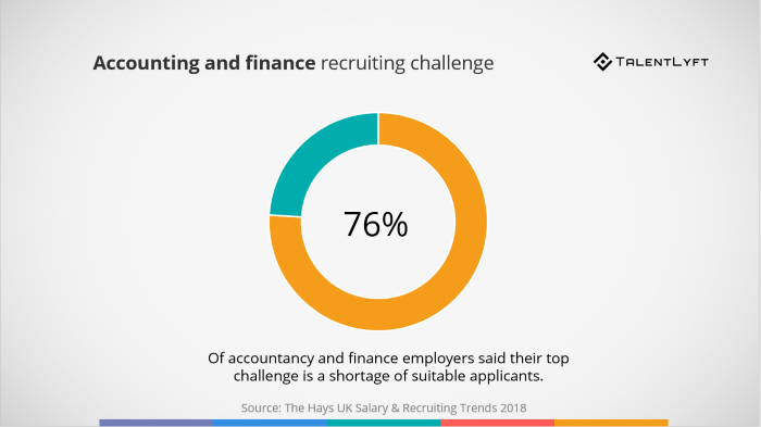 Accounting-and-finance-recruiting-challenge
