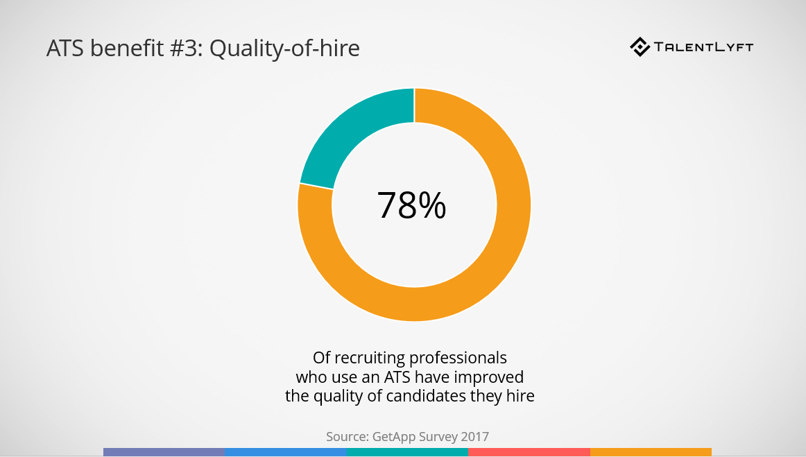 Applicant-tracking-system-benefit-quality-of-hire
