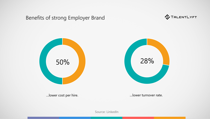 Benefits-of-strong-employer-brand