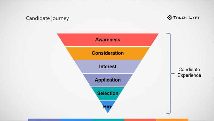 Candidate experience-candidate-journey