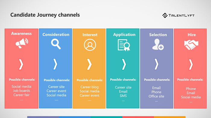 Candidate-journey-channels