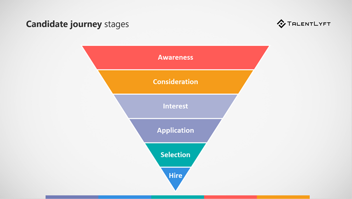 Candidate-journey-stages