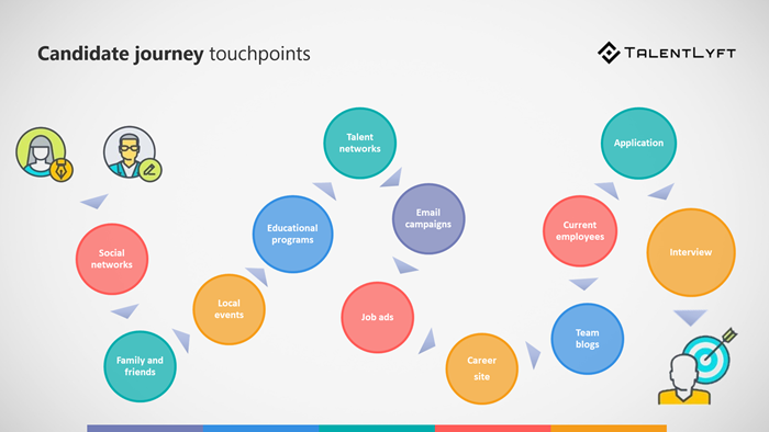 Candidate-journey-touchpoints