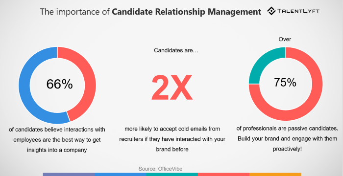 importance of candidate relationship management