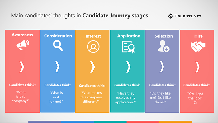 Candidates-thoughts-candidate-journey-stages