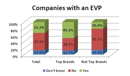 Companies with an Employee Value Proposition