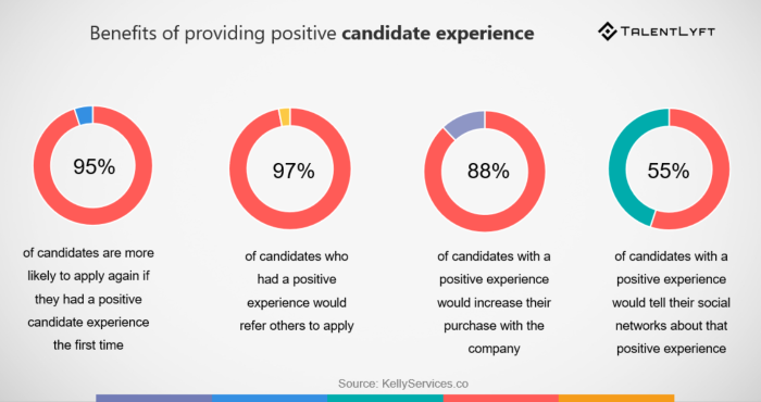 conducting candidate experience surveys