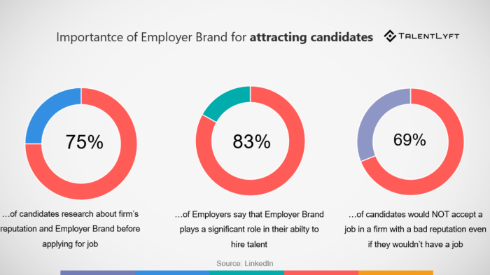 conducting employer branding surveys
