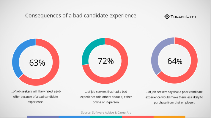 Consequences-of-a-bad-candidate-experience