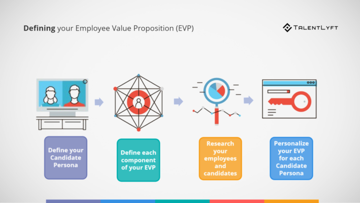 Employee Value Proposition (EVP): Magnet for Attracting