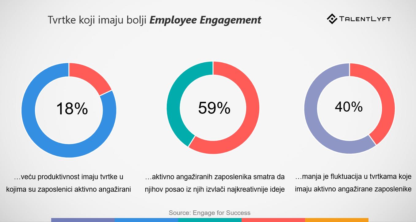 angažman zaposlenika i design thinking