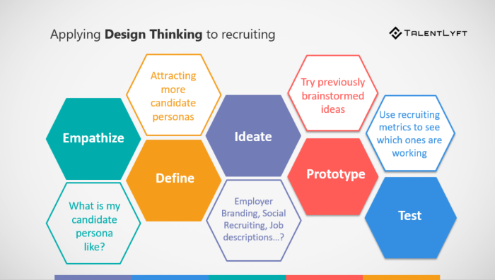 design thinking in human resources (HR)