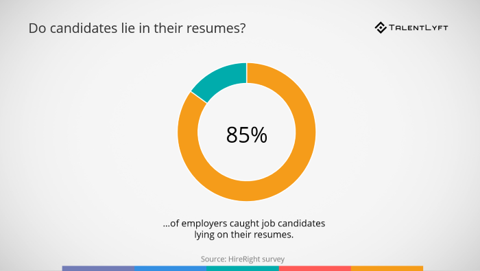 Do-candidates-lie-in-their-resumes