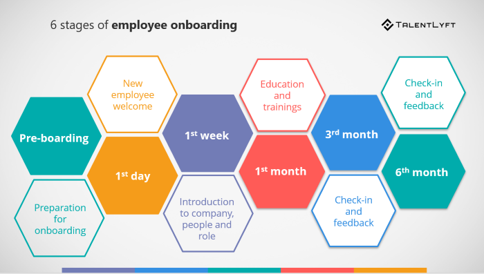 Employee-onboarding-stages