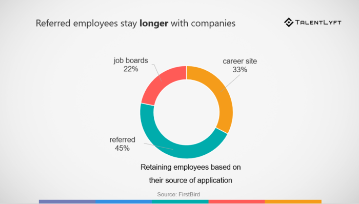 employee referrals benefits